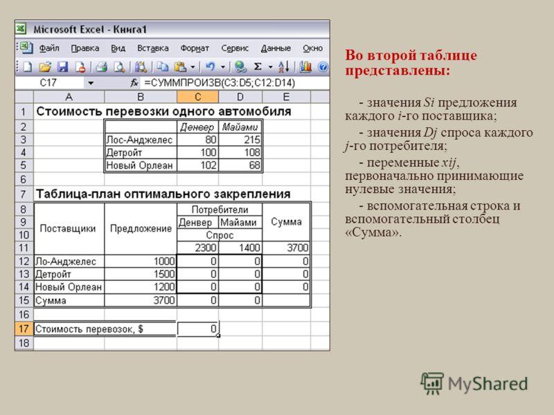 Во второй таблице представлены: - значения Si предложения каждого i-го поставщика; - значения Dj спроса каждого j-го потребителя; - переменные xij, первоначально принимающие нулевые значения; - вспомогательная строка и вспомогательный столбец «Сумма»