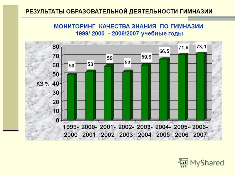 МОНИТОРИНГ КАЧЕСТВА ЗНАНИЯ ПО ГИМНАЗИИ 1999/ 2000 - 2006/2007 учебные годы РЕЗУЛЬТАТЫ ОБРАЗОВАТЕЛЬНОЙ ДЕЯТЕЛЬНОСТИ ГИМНАЗИИ