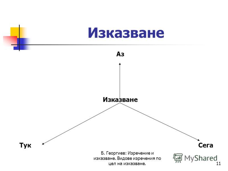Б. Георгиев: Изречение и изказване. Видове изречения по цел на изказване.11 Изказване Аз Изказване Тук Сега