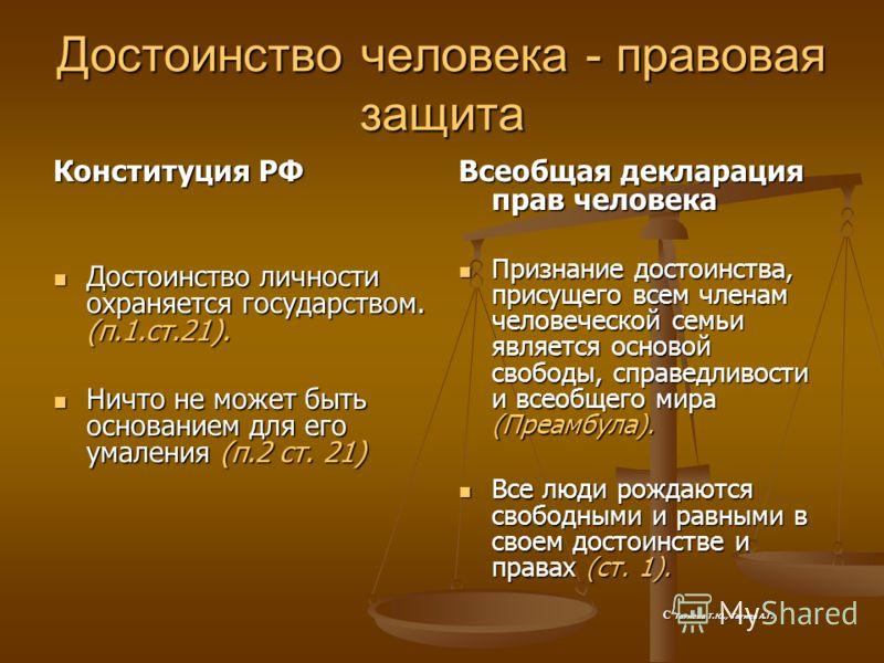 Достоинство человека - правовая защита Конституция РФ Достоинство личности охраняется государством. (п.1.ст.21). Достоинство личности охраняется государством. (п.1.ст.21). Ничто не может быть основанием для его умаления (п.2 ст. 21) Ничто не может бы