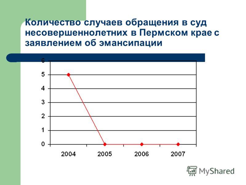 Количество случаев обращения в суд несовершеннолетних в Пермском крае с заявлением об эмансипации