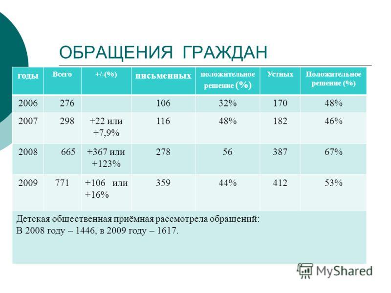 ОБРАЩЕНИЯ ГРАЖДАН годы Всего+/-(%) письменных положительное решение (%) УстныхПоложительное решение (%) 2006 27610632%17048% 2007 298+22 или +7,9% 11648%18246% 2008 665+367 или +123% 2785638767% 2009771+106 или +16% 35944%41253% Детская общественная