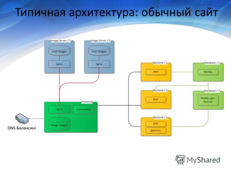 Типичная архитектура: обычный сайт