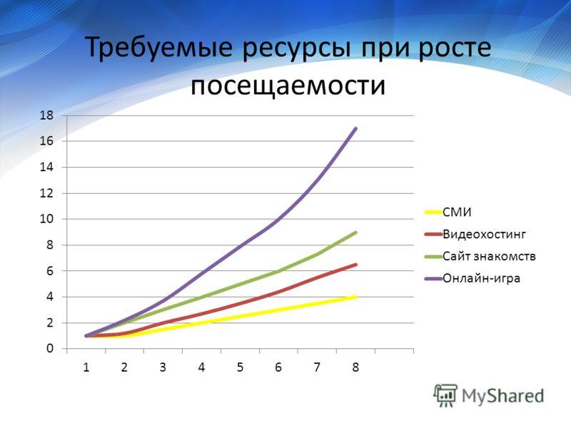 Требуемые ресурсы при росте посещаемости