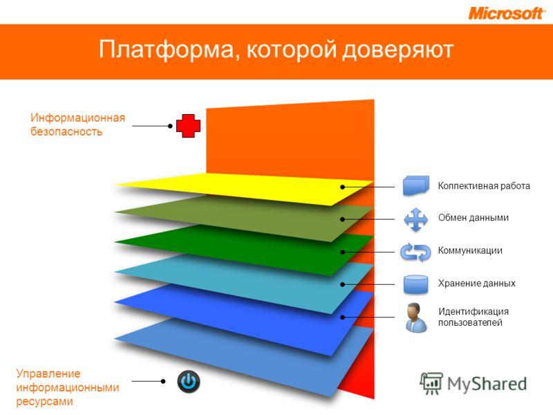 Платформа, которой доверяют Коллективная работа Обмен данными Коммуникации Хранение данных Идентификация пользователей Информационная безопасность Управление информационными ресурсами