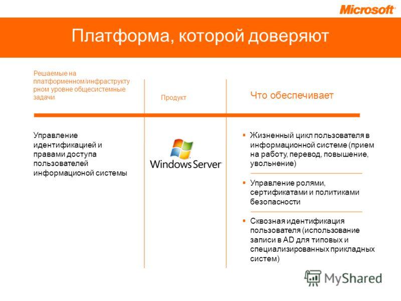 Платформа, которой доверяют Управление идентификацией и правами доступа пользователей информационой системы Жизненный цикл пользователя в информационной системе (прием на работу, перевод, повышение, увольнение) Управление ролями, сертификатами и поли