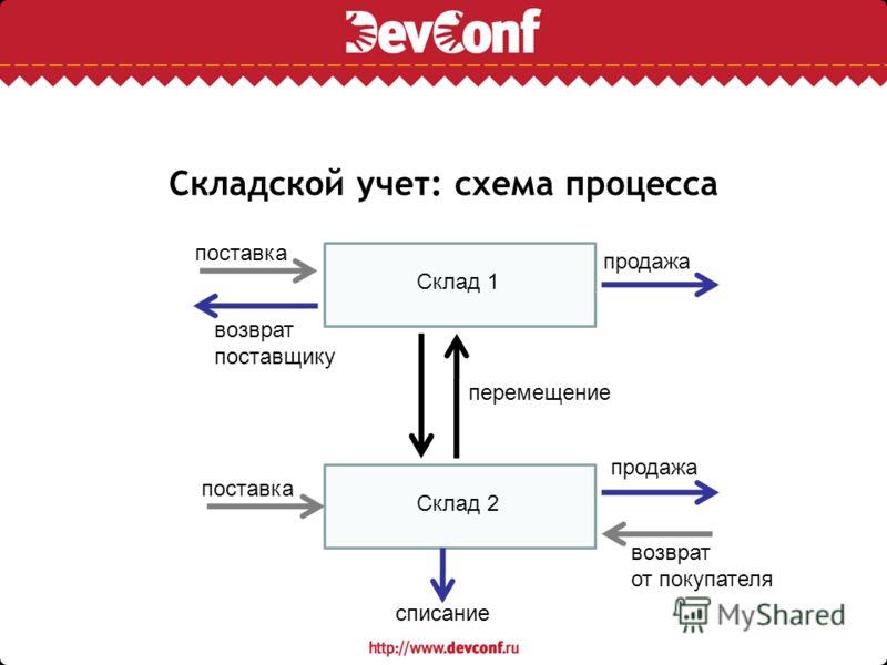 Складской учет: схема процесса Склад 1 Склад 2 поставка возврат поставщику продажа возврат от покупателя перемещение списание