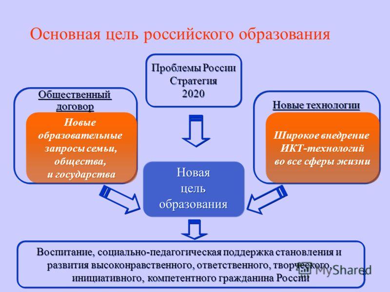 8 88 Основная цель российского образования Новая цель образования Новая цель образования Новые технологии Общественный договор Общественный договор Новые образовательные запросы семьи, общества, и государства Новые образовательные запросы семьи, обще