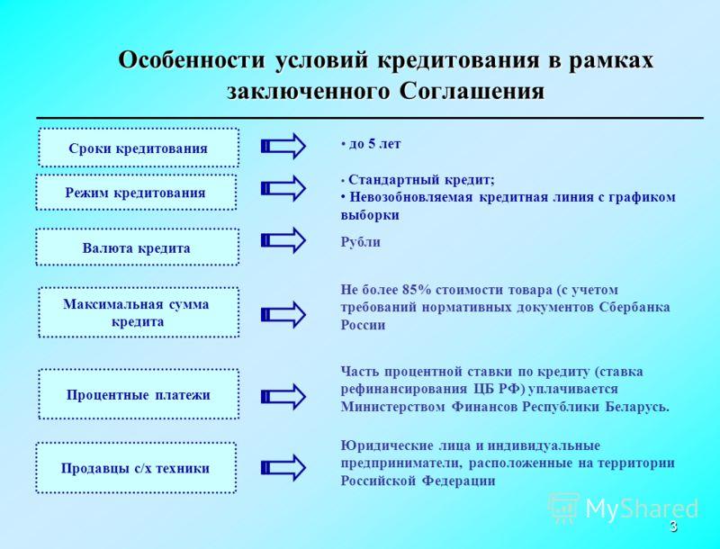 3 Сроки кредитования до 5 лет Режим кредитования Стандартный кредит; Невозобновляемая кредитная линия с графиком выборки Валюта кредита Рубли Максимальная сумма кредита Не более 85% стоимости товара (с учетом требований нормативных документов Сбербан