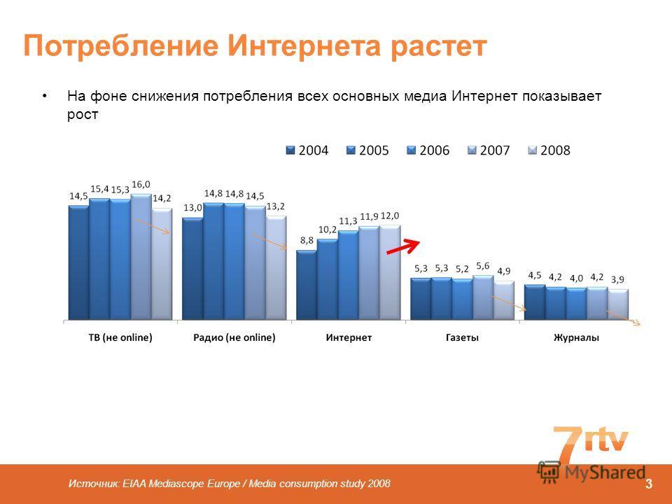 Потребление Интернета растет На фоне снижения потребления всех основных медиа Интернет показывает рост Источник: EIAA Mediascope Europe / Media consumption study 2008 3