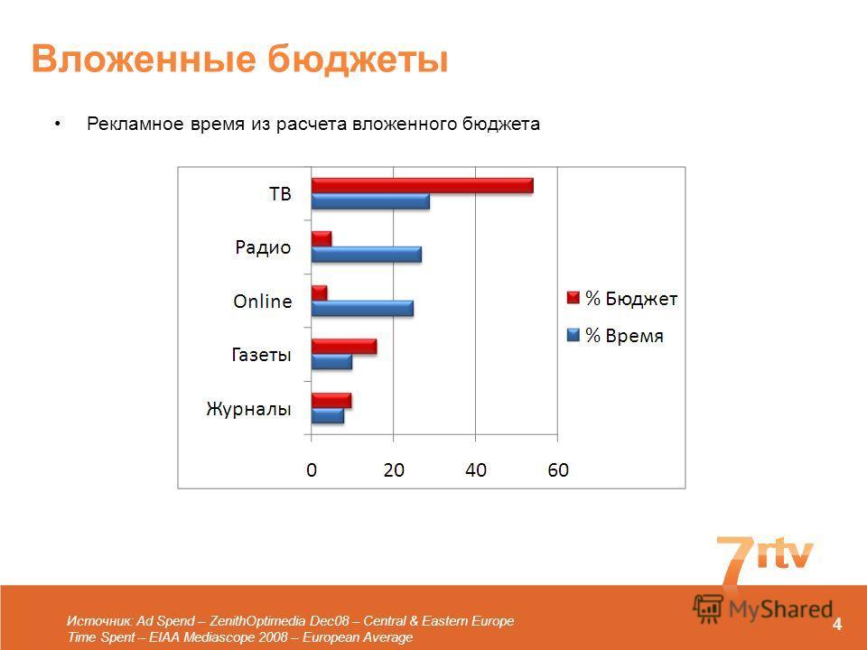 Вложенные бюджеты Рекламное время из расчета вложенного бюджета Источник: Ad Spend – ZenithOptimedia Dec08 – Central & Eastern Europe Time Spent – EIAA Mediascope 2008 – European Average 4