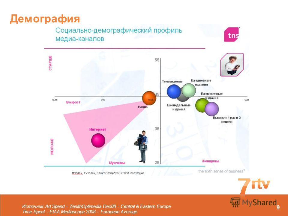 Демография Источник: Ad Spend – ZenithOptimedia Dec08 – Central & Eastern Europe Time Spent – EIAA Mediascope 2008 – European Average 9