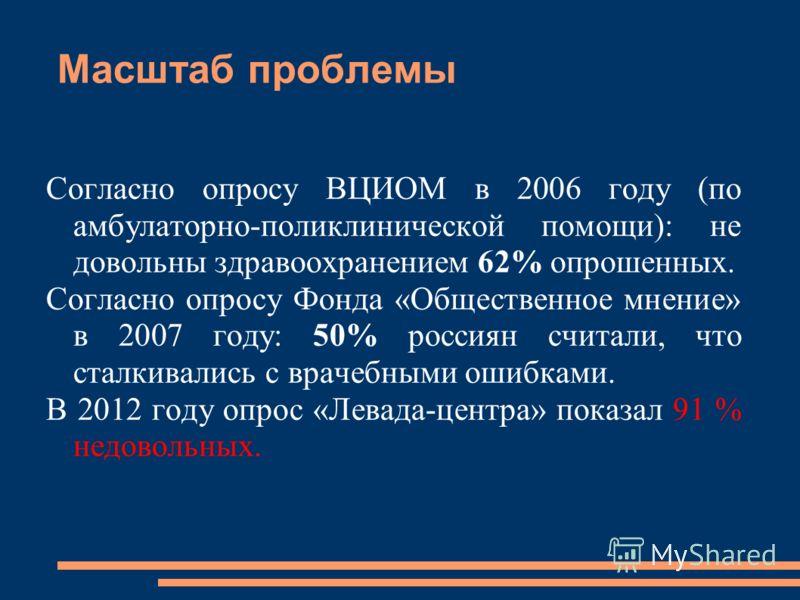 Масштаб проблемы Согласно опросу ВЦИОМ в 2006 году (по амбулаторно-поликлинической помощи): не довольны здравоохранением 62% опрошенных. Согласно опросу Фонда «Общественное мнение» в 2007 году: 50% россиян считали, что сталкивались с врачебными ошибк