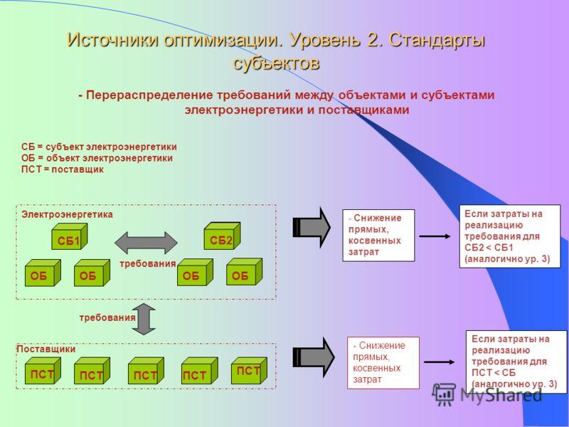 Источники оптимизации. Уровень 2. Стандарты субъектов - Перераспределение требований между объектами и субъектами электроэнергетики и поставщиками - Снижение прямых, косвенных затрат Электроэнергетика Поставщики СБ = субъект электроэнергетики ОБ = об