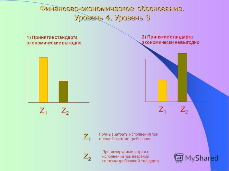 Z1Z1 Z2Z2 Финансово-экономическое обоснование. Уровень 4, Уровень 3 Z1Z1 Z2Z2 1) Принятие стандарта экономические выгодно 2) Принятие стандарта экономически невыгодно Z1Z1Z1Z1 Прямые затраты исполнения при текущей системе требования Z2Z2Z2Z2 Прогнози