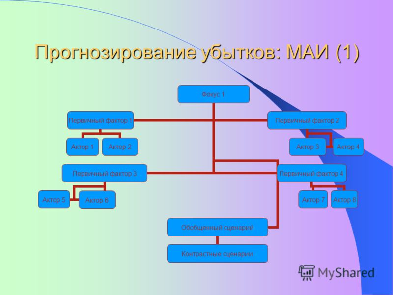 Прогнозирование убытков: МАИ (1) Актор 7Актор 8 Обобщенный сценарий Контрастные сценарии