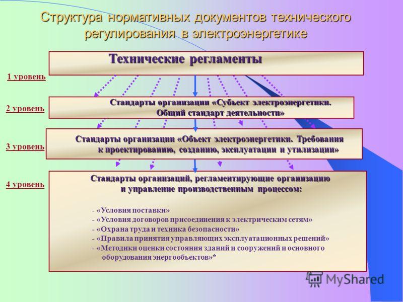 Технические регламенты Стандарты организации «Субъект электроэнергетики. Общий стандарт деятельности» Стандарты организации «Объект электроэнергетики. Требования к проектированию, созданию, эксплуатации и утилизации» Стандарты организаций, регламенти