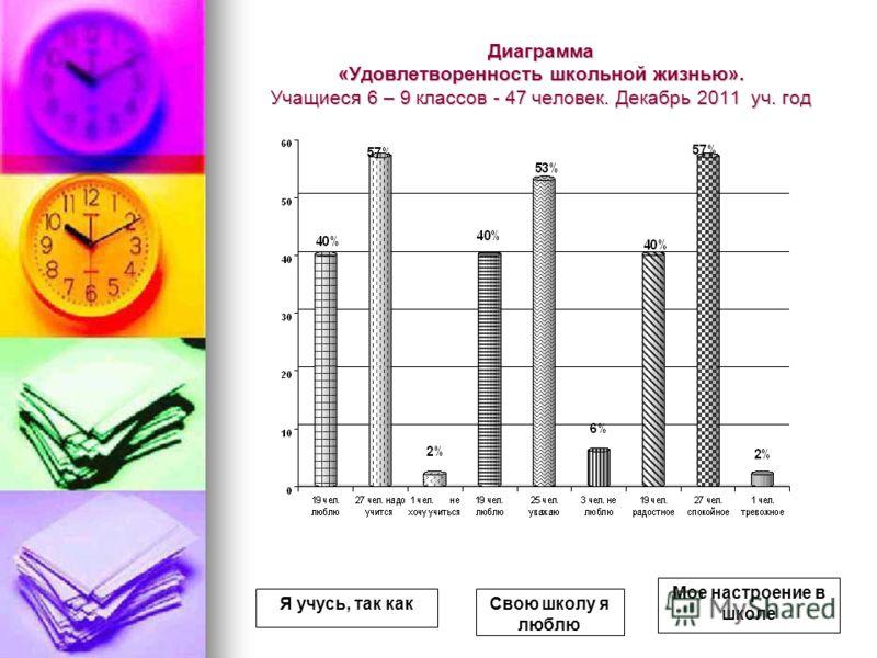 Диаграмма «Удовлетворенность школьной жизнью». Учащиеся 6 – 9 классов - 47 человек. Декабрь 2011 уч. год Я учусь, так какСвою школу я люблю Мое настроение в школе