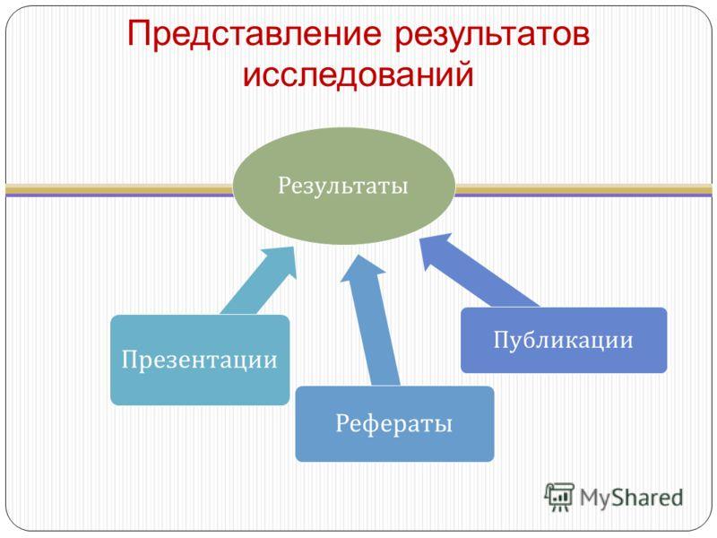 Представление результатов исследований Результаты Презентации Рефераты Публикации
