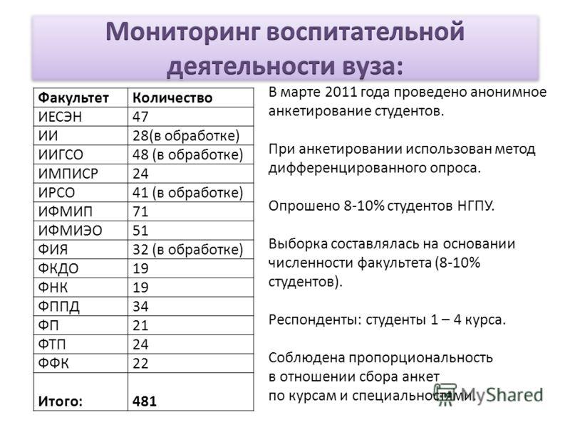 ФакультетКоличество ИЕСЭН47 ИИ28(в обработке) ИИГСО48 (в обработке) ИМПИСР24 ИРСО41 (в обработке) ИФМИП71 ИФМИЭО51 ФИЯ32 (в обработке) ФКДО19 ФНК19 ФППД34 ФП21 ФТП24 ФФК22 Итого:481 В марте 2011 года проведено анонимное анкетирование студентов. При а