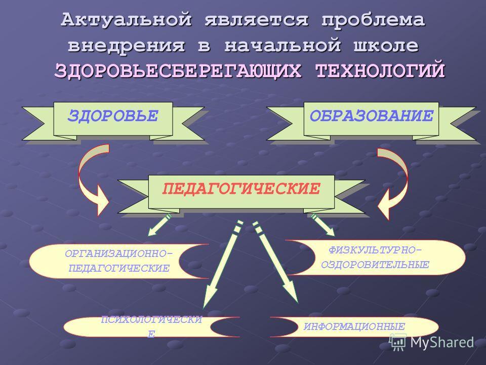 Актуальной является проблема внедрения в начальной школе ЗДОРОВЬЕСБЕРЕГАЮЩИХ ТЕХНОЛОГИЙ ЗДОРОВЬЕ ОБРАЗОВАНИЕ ПЕДАГОГИЧЕСКИЕ ОРГАНИЗАЦИОННО- ПЕДАГОГИЧЕСКИЕ ПСИХОЛОГИЧЕСКИ Е ИНФОРМАЦИОННЫЕ ФИЗКУЛЬТУРНО- ОЗДОРОВИТЕЛЬНЫЕ