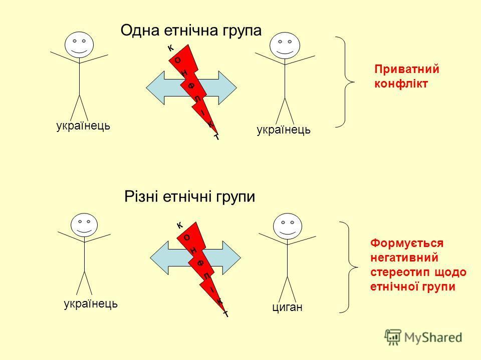 Одна етнічна група Різні етнічні групи Приватний конфлікт українець циган Формується негативний стереотип щодо етнічної групи КОНФЛІКТКОНФЛІКТ КОНФЛІКТКОНФЛІКТ