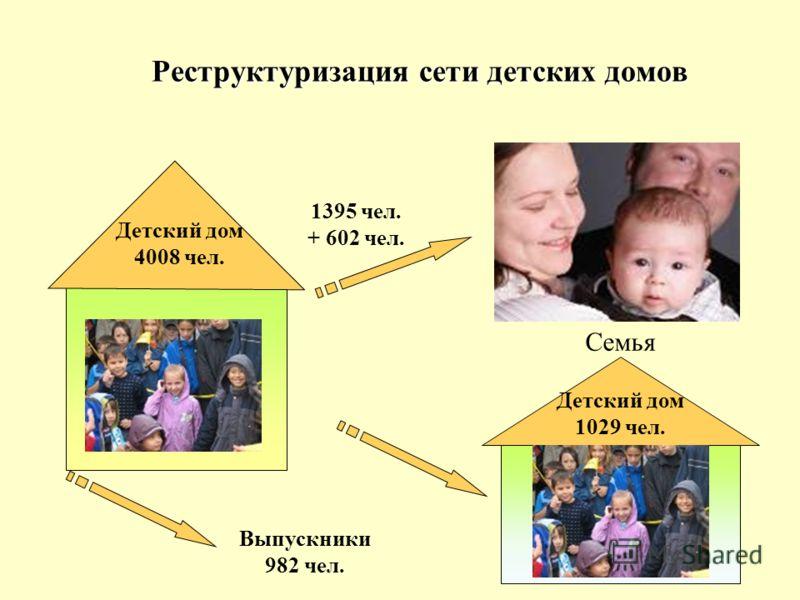 Реструктуризация сети детских домов Детский дом 4008 чел. Семья 1395 чел. + 602 чел. Детский дом 1029 чел. Выпускники 982 чел.