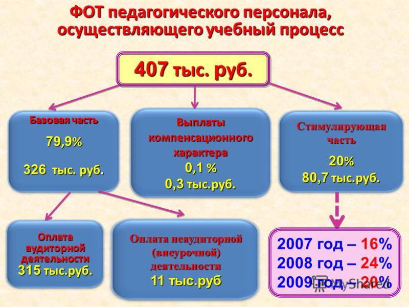 ФОТ педагогического персонала, осуществляющего учебный процесс Базовая часть 79, 9 % 326 тыс. руб. Выплаты компенсационного характера 0, 1 % 0,3 тыс.руб. Стимулирующая часть 20 % 80,7 тыс.руб. Оплата аудиторной деятельности 315 тыс.руб. Оплата неауди