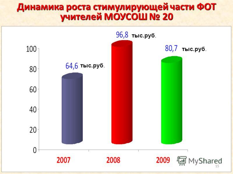 Динамика роста стимулирующей части ФОТ учителей МОУСОШ 20 15 тыс.руб.