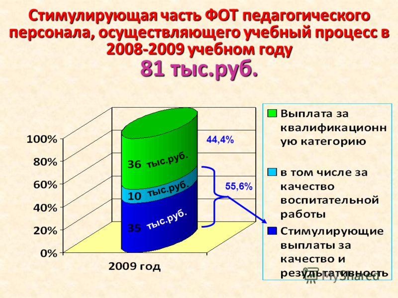 Стимулирующая часть ФОТ педагогического персонала, осуществляющего учебный процесс в 2008-2009 учебном году 81 тыс.руб. 55,6% 44,4% тыс.руб.