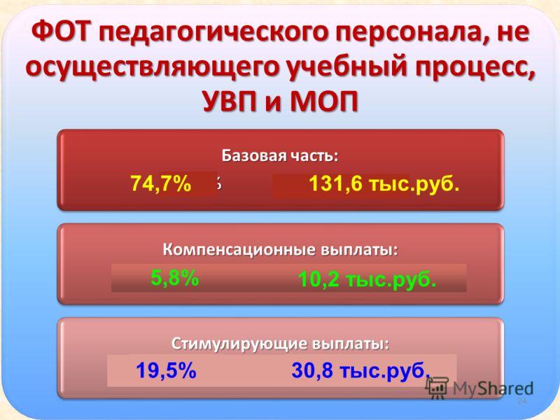 ФОТ педагогического персонала, не осуществляющего учебный процесс, УВП и МОП Базовая часть: 65,5% 222 тыс. руб. Компенсационные выплаты: 5% 17 тыс. руб. Стимулирующие выплаты: 29,5% 100 тыс.руб. 24 74,7%131,6 тыс.руб. 5,8% 10,2 тыс.руб. 30,8 тыс.руб.