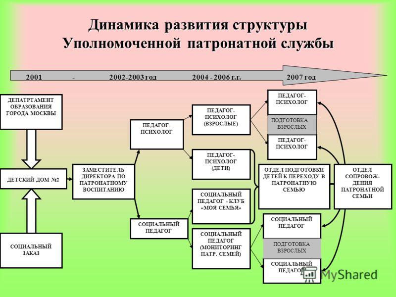 Динамика развития структуры Уполномоченной патронатной службы 2001 - 2002-2003 год 2004 - 2006 г.г. 2007 год СОЦИАЛЬНЫЙ ЗАКАЗ ДЕТСКИЙ ДОМ 2 ЗАМЕСТИТЕЛЬ ДИРЕКТОРА ПО ПАТРОНАТНОМУ ВОСПИТАНИЮ ПЕДАГОГ- ПСИХОЛОГ (ВЗРОСЛЫЕ) ПЕДАГОГ- ПСИХОЛОГ (ДЕТИ) СОЦИАЛЬ