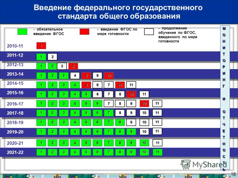 18 2010-11 2011-12 - обязательное введение ФГОС - введение ФГОС по мере готовности 1 МОНИТОРИНГИОТЧЕТНОСТЬ 1 Введение федерального государственного стандарта общего образования 2012-13 2013-14 2014-15 2016-17 2018-19 2020-21 2017-18 2019-20 2021-22 2