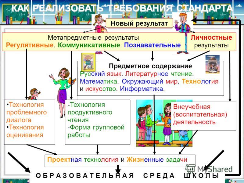КАК РЕАЛИЗОВАТЬ ТРЕБОВАНИЯ СТАНДАРТА Метапредметные результаты Регулятивные. Коммуникативные. Познавательные Новый результат Предметное содержание Русский язык. Литературное чтение. Математика. Окружающий мир. Технология и искусство. Информатика. Тех