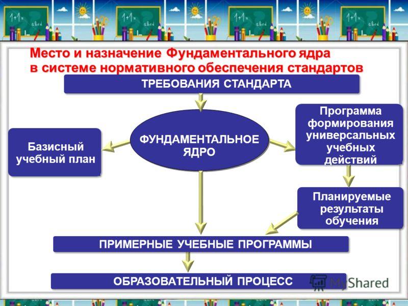 Место и назначение Фундаментального ядра в системе нормативного обеспечения стандартов ФУНДАМЕНТАЛЬНОЕ ЯДРО ФУНДАМЕНТАЛЬНОЕ ЯДРО