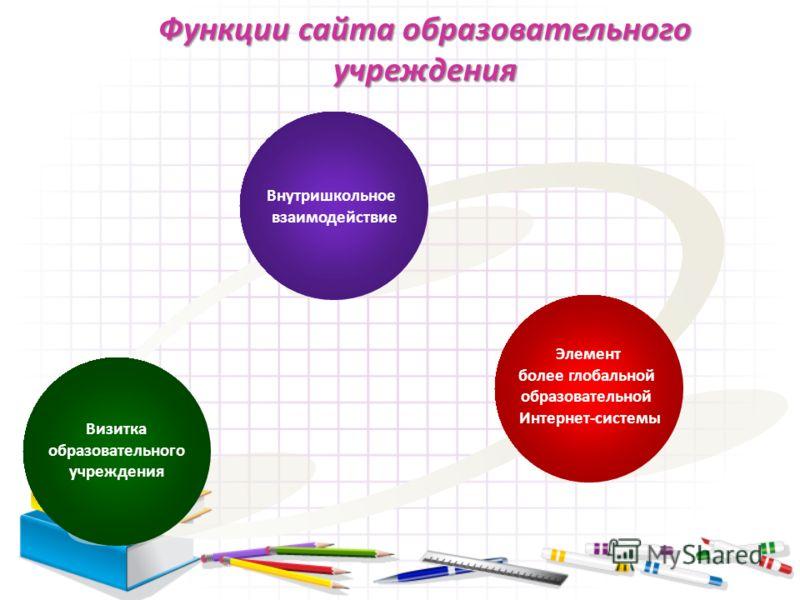 Функции сайта образовательного учреждения Внутришкольное взаимодействие Визитка образовательного учреждения Элемент более глобальной образовательной Интернет-системы