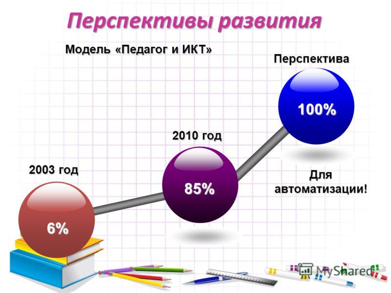 Перспективы развития 85% 6% 100% 2010 год 2003 год Перспектива Для автоматизации! Модель «Педагог и ИКТ»