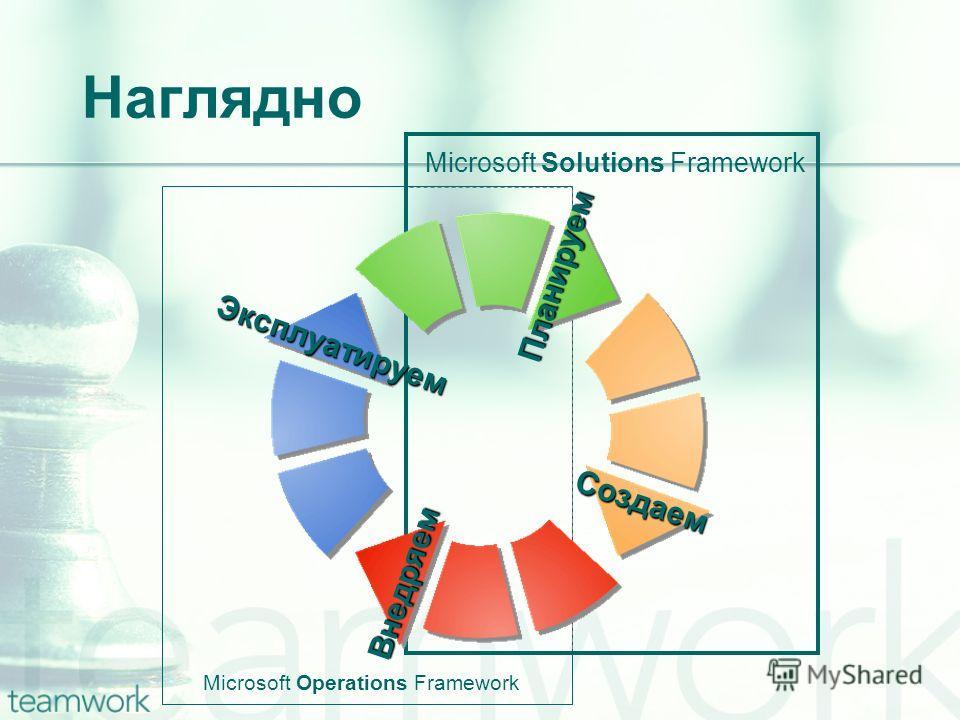 Наглядно Microsoft Operations Framework Microsoft Solutions Framework Эксплуатируем Внедряем Создаем Планируем