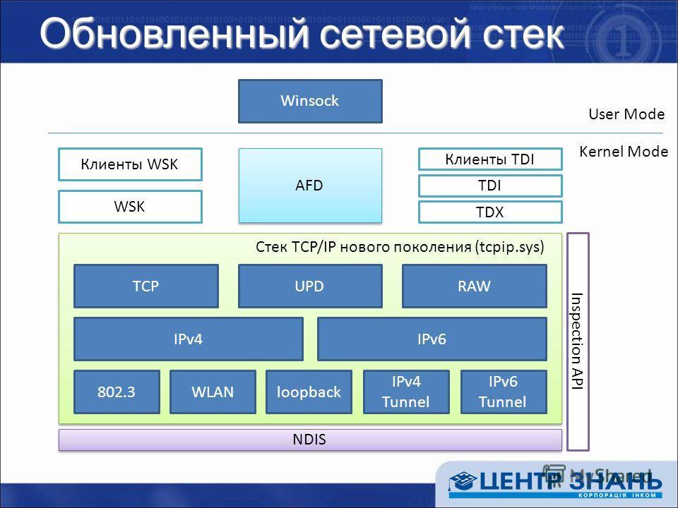 Обновленный сетевой стек Winsock AFD Клиенты WSK WSK Клиенты TDI TDI TDX UPDRAWTCP IPv4IPv6 802.3WLANloopback IPv4 Tunnel IPv6 Tunnel NDIS Inspection API Cтек TCP/IP нового поколения (tcpip.sys) User Mode Kernel Mode