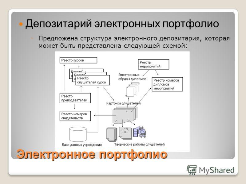Электронное портфолио Депозитарий электронных портфолио Предложена структура электронного депозитария, которая может быть представлена следующей схемой: