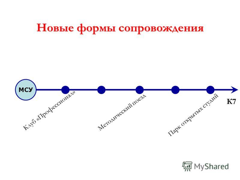 Новые формы сопровождения МСУ Клуб «Профессионал» К7 Методический поезд Парк открытых студий
