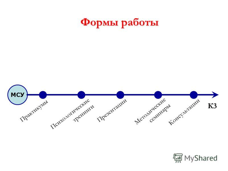Формы работы МСУ Практикумы Методические семинары К3 Психологические тренинги Презентации Консультации