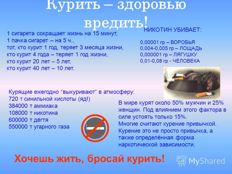 Курить – здоровью вредить! Курящие ежегодно выкуривают в атмосферу: 720 т синильной кислоты (яд!) 384000 т аммиака 108000 т никотина 600000 т дёгтя 550000 т угарного газа 1 сигарета сокращает жизнь на 15 минут, 1 пачка сигарет – на 5 ч., тот, кто кур