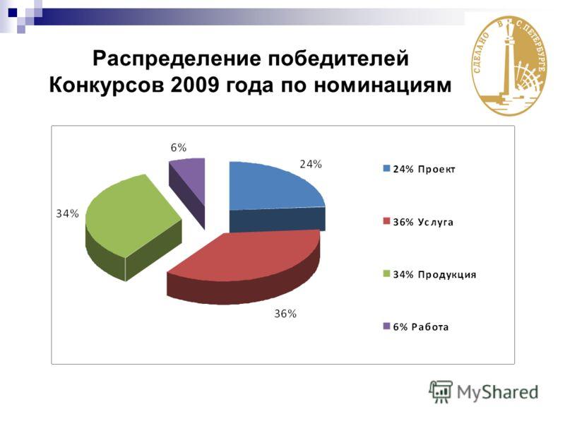 Распределение победителей Конкурсов 2009 года по номинациям