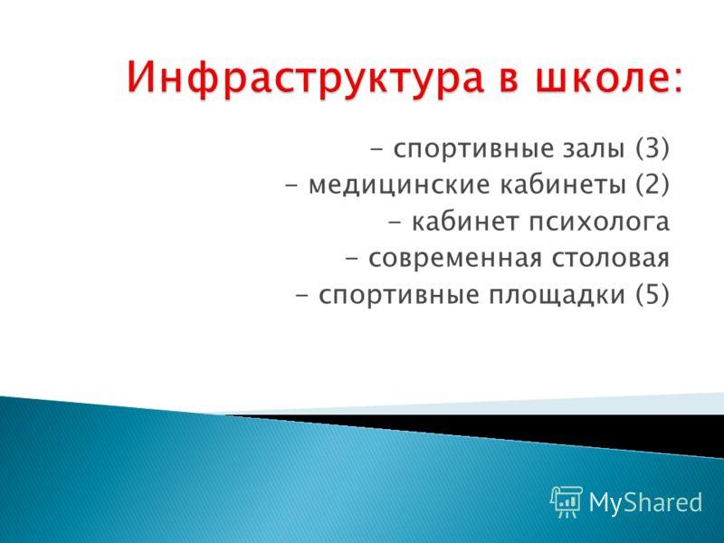 - спортивные залы (3) - медицинские кабинеты (2) - кабинет психолога - современная столовая - спортивные площадки (5)