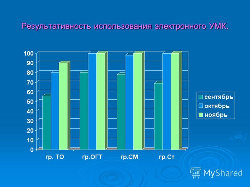 Результативность использования электронного УМК.