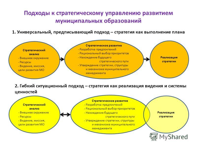 Подходы к стратегическому управлению развитием муниципальных образований 1. Универсальный, предписывающий подход – стратегия как выполнение плана Стратегический анализ - Внешнее окружение - Ресурсы - Видение, миссия, цели развития МО Стратегическое р