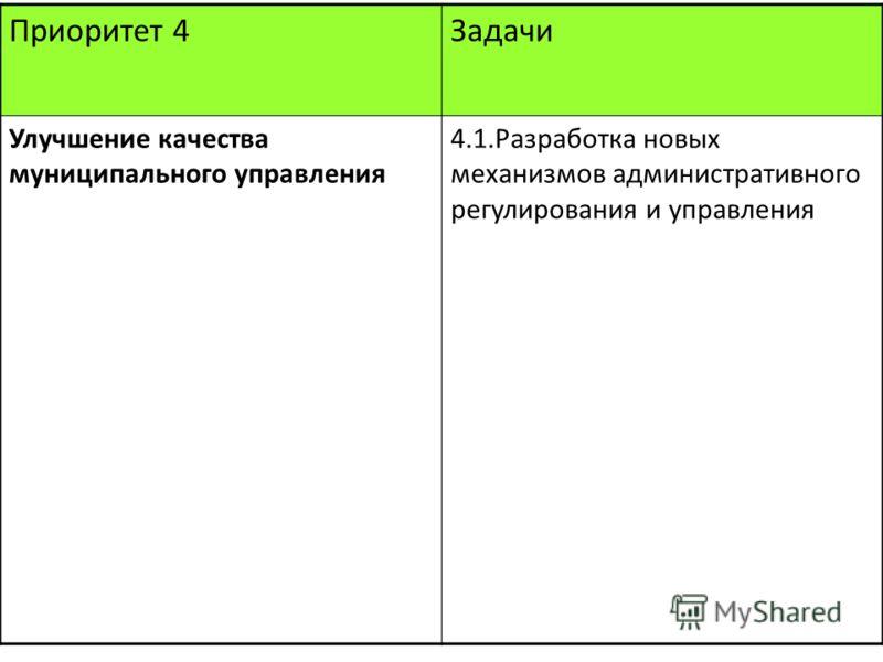 Приоритет 4Задачи Улучшение качества муниципального управления 4.1.Разработка новых механизмов административного регулирования и управления