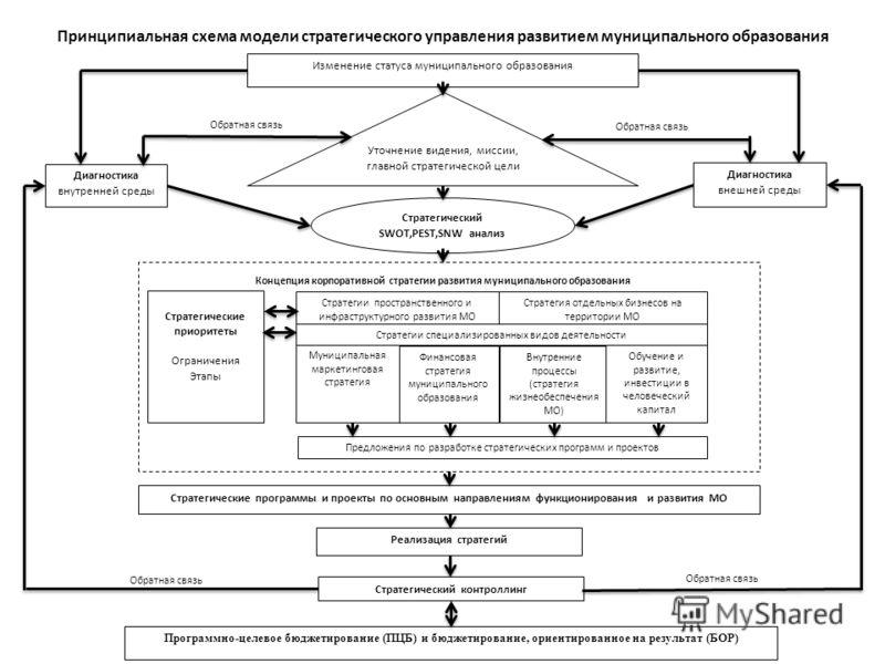 Принципиальная схема модели