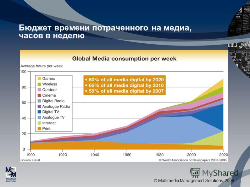 © Multimedia Management Solutions, 2008 4 Бюджет времени потраченного на медиа, часов в неделю